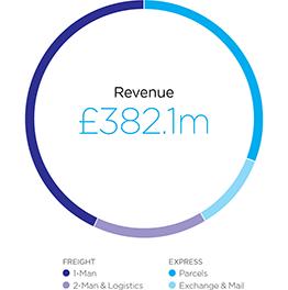 DX Revenue